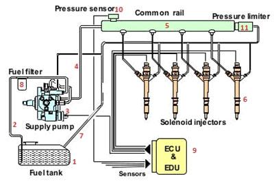 مصرف سوخت دیزل ژنراتور