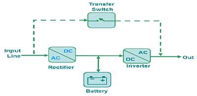 یو پی اس چیست ؟ و انواع یو پی اس موجود در بازار بهمراه معرفی موتور برق مخصوص UPS